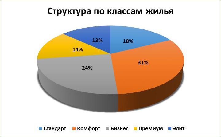 Итоги 2020 года: какие квартиры искали и покупали жители Ростова-на-Дону