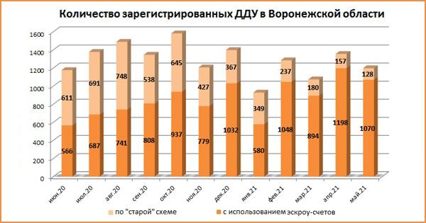 В мае текущего года в Воронежской области снизилось количество ДДУ