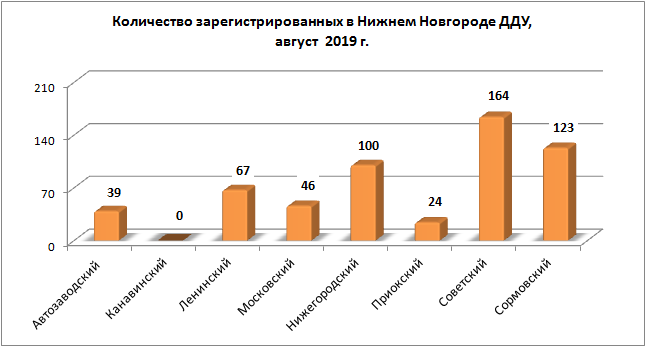 Количество зарегестрированных в Нижнем Новгороде ДДУ в августе 2019