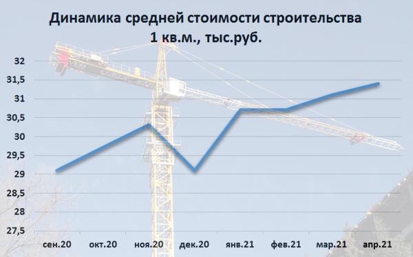 Средняя стоимость строительства 1 квадратного метра жилья на Дону достигла 31,4 тыс. рублей